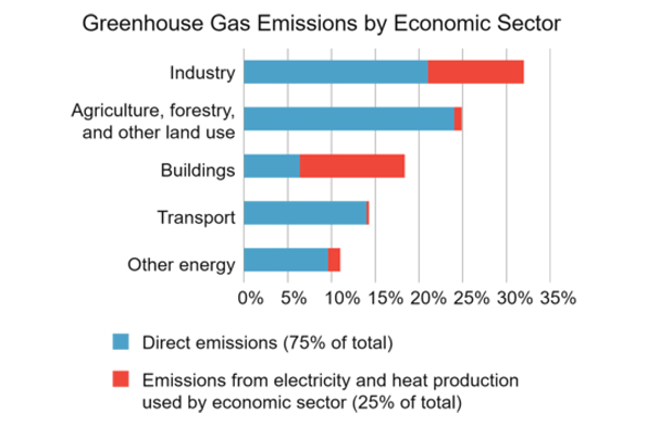 greenhouse gas emissions by various sectors
